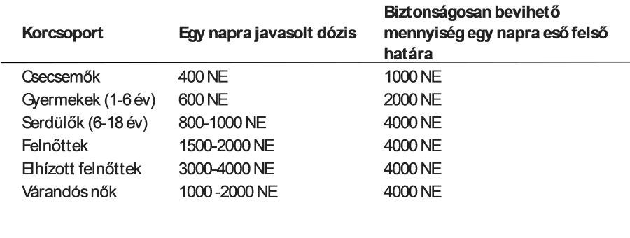 D-vitamin táblázat
