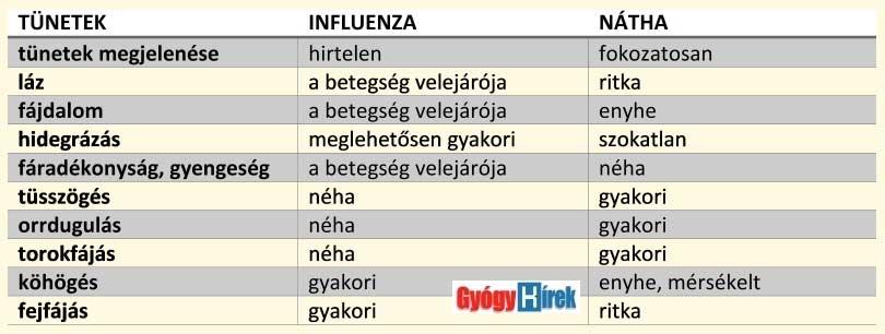 Influenza-nátha különbségei