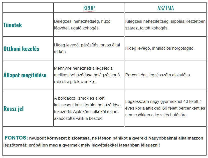 krup-asztma összehasonlító táblázat